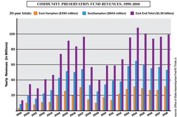 Revenues in Southampton decreased 6 percent year over year, while East Hampton increased 20.3 percent--garnering the highest annual revenuefor the town in the program's two-decade history. MICHAEL PINTAURO