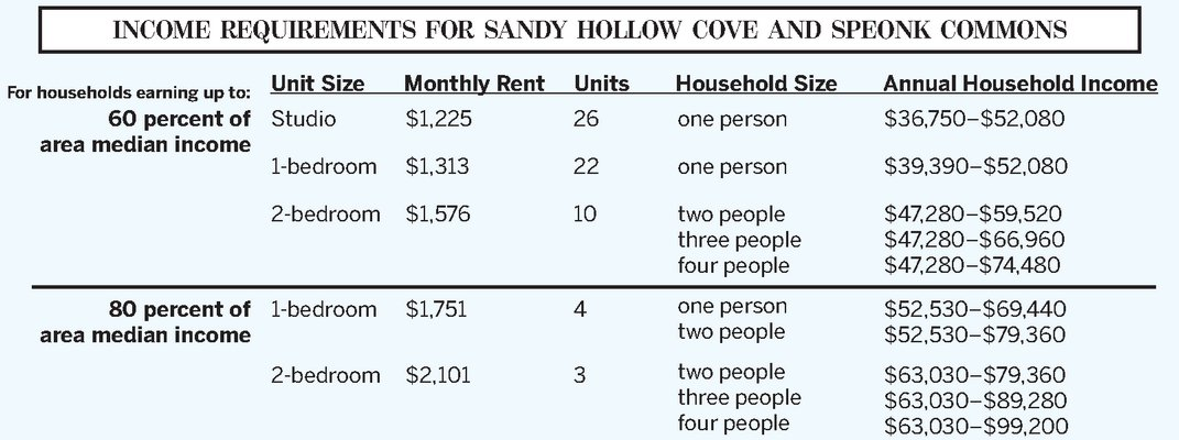 Income Requirements For Affordable Housing, Southampton Town