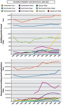 Building Permits And Revenues, 2007–2018