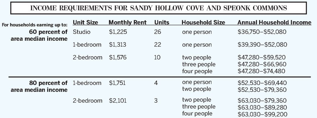 Income limits for Speonk Commons and Sandy Hollow.