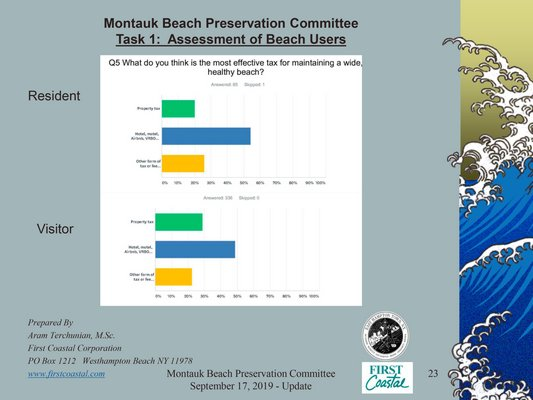 Survey results taken over the summer show that beachgoers in Montauk see a wide beach as a key benefit to their time in Montauk and are willing to pay extra for the beach to be in prime condition.