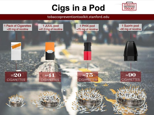 The amount of nicotine in different vaping products.   COURTESY TOBACCO PREVENTION TOOL KIT