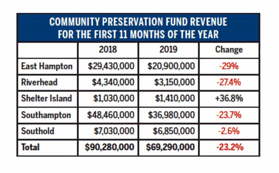CPF Revenue
