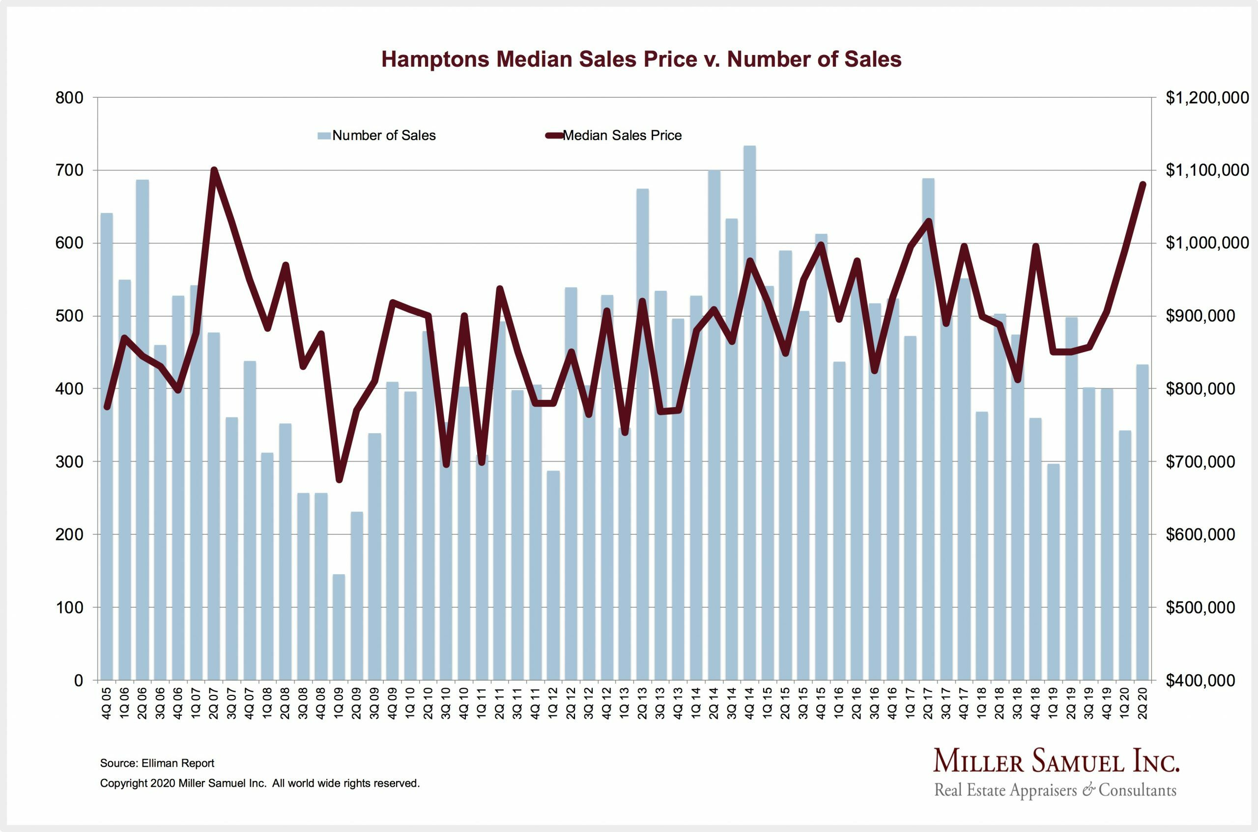Hamptons quarterly homes sales and median price.