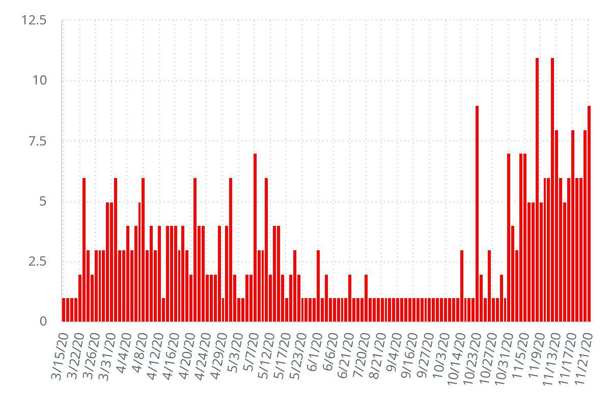 Incidences of new COVID-19 cases by week in Hampton Bays since March.