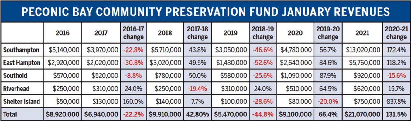 January CPF Revenue