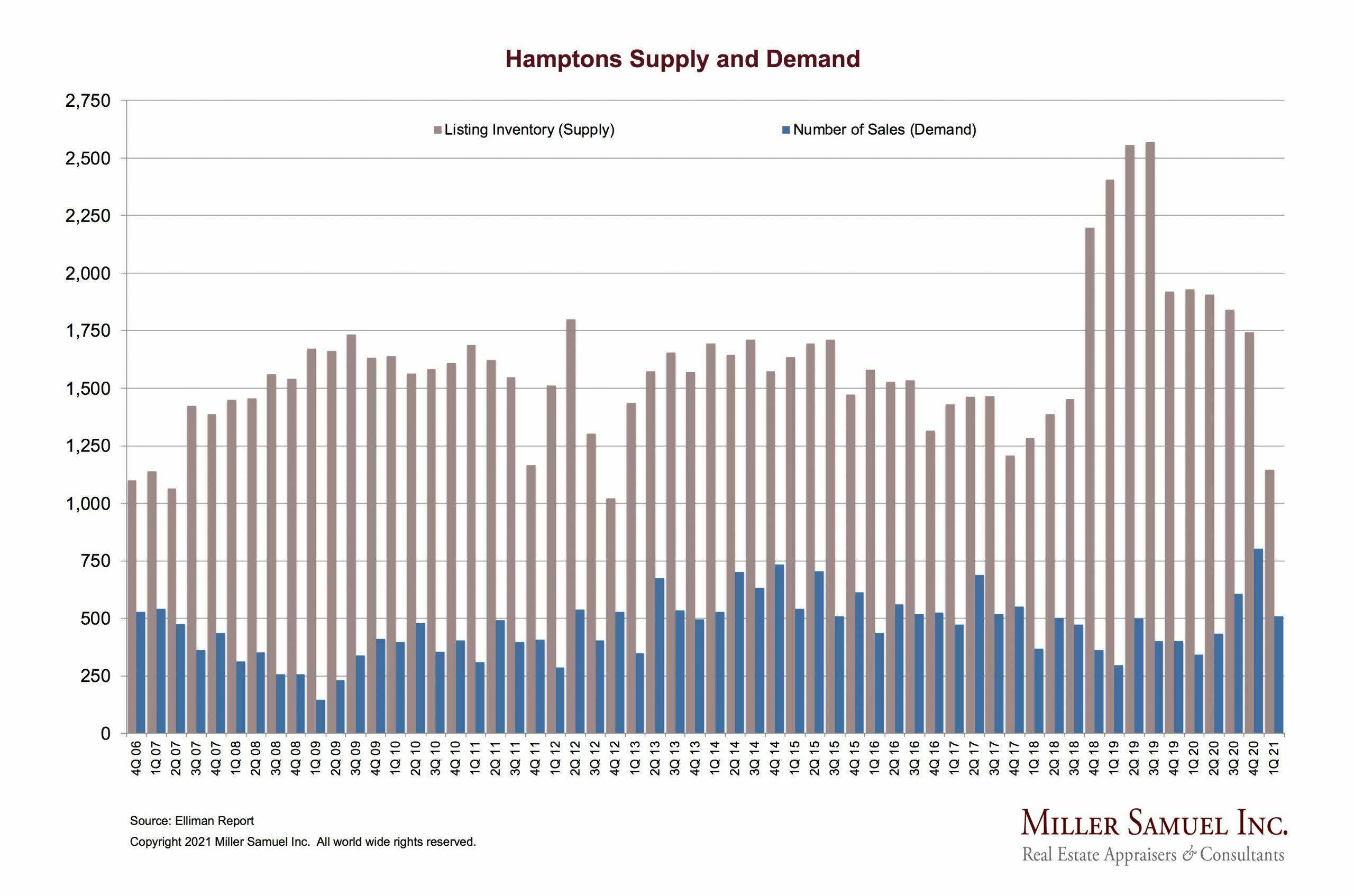 The Hamptons real estate market had the most first-quarter sales since 2015 while inventory hit a low mark, according to Miller Samuel Inc., the real estate appraisal firm that prepares The Elliman Report.