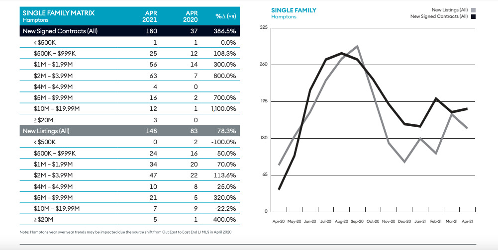 April single-family home sales signed contracts and new listings for the Hamptons. COURTESY DOUGLAS ELLIMAN