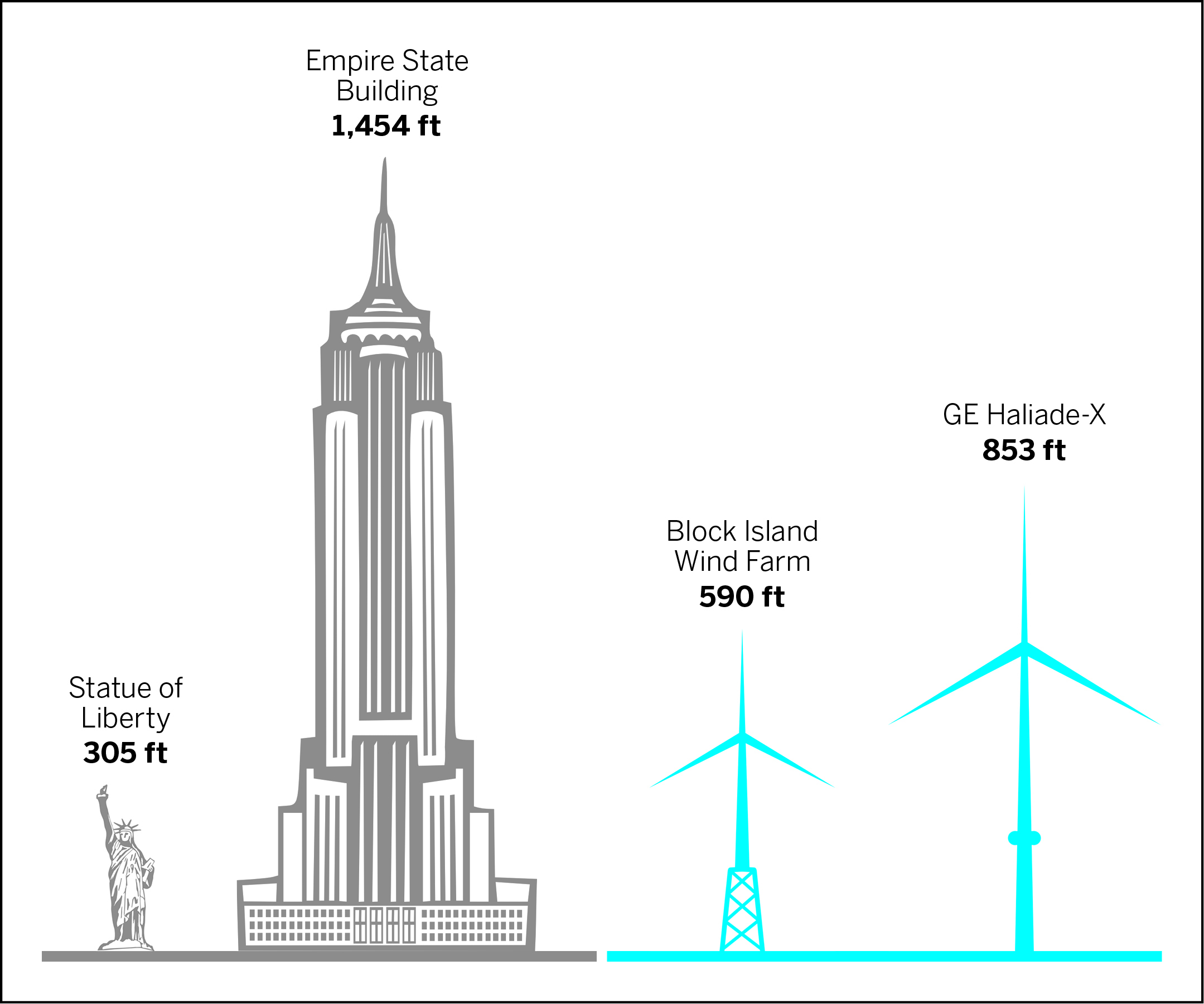 Ørsted has announced that the South Fork Wind Farm will be comprised of no more than 12 turbines, rather than as many as 15, as originally planned, but the turbines will be much larger than the ones built off Block Island in 2016 and visible from Montauk's shores on clear days.