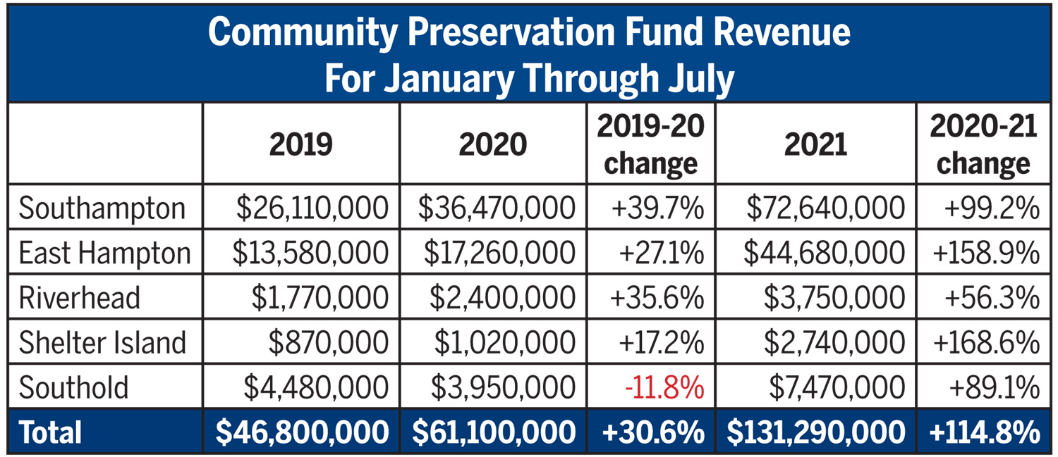 Community Preservation Fund Revenue for the first seventh months of the year.